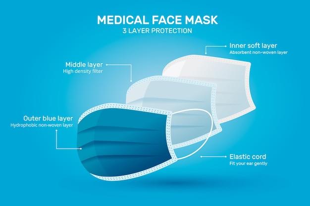 Ilustração da máscara cirúrgica padrão em camadas