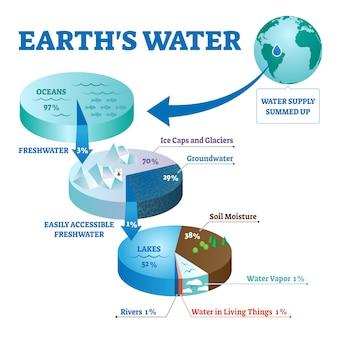 Ilustração de água de terras