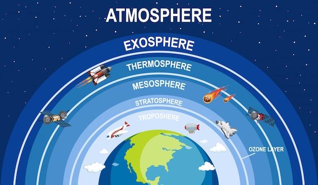 Ilustração de atmosfera de terra de ciência