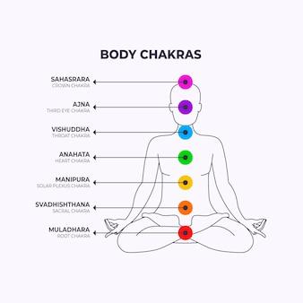 Ilustração de chakras do corpo com pontos focais