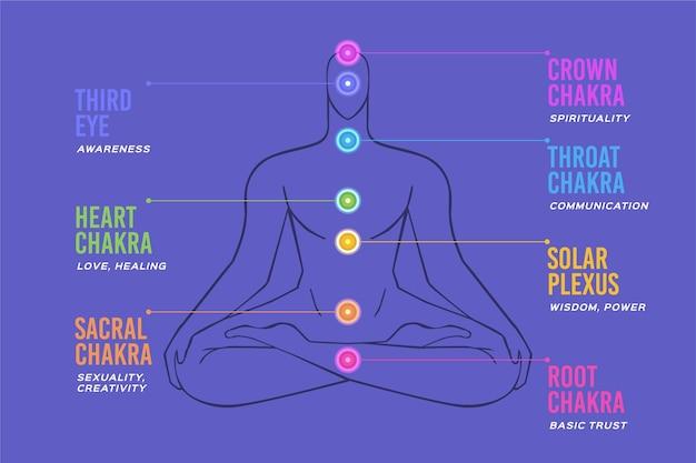 Ilustração de chakras do corpo