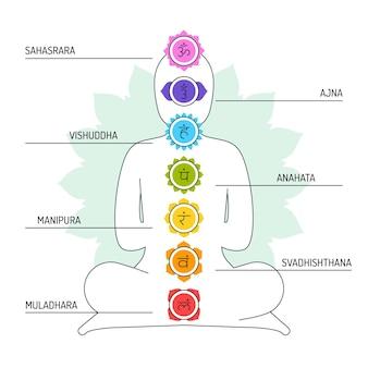 Ilustração de chakras