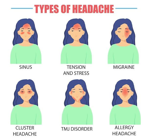 Ilustração de diferentes tipos de dores de cabeça