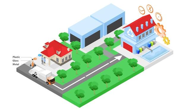 Ilustração de estilo isométrico sobre centro de reciclagem de lixo