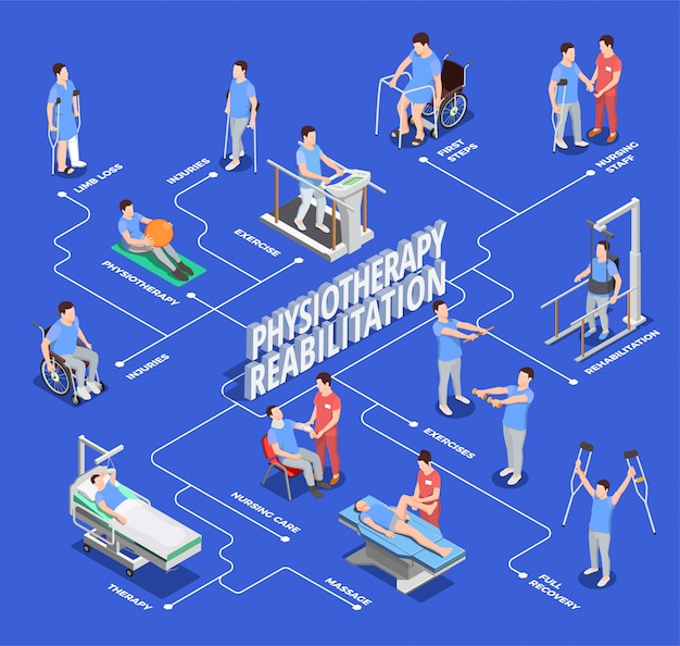 Ilustração de fluxograma de fisioterapia reabilitação