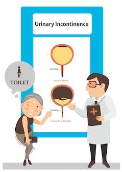 Ilustração de incontinência urinária