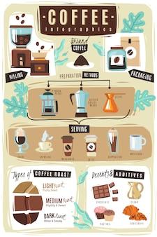 Ilustração de infográfico café.