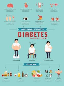 Ilustração de infográfico de doença diabética