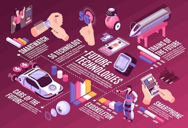 Ilustração de infográfico horizontal isométrica de tecnologia futura