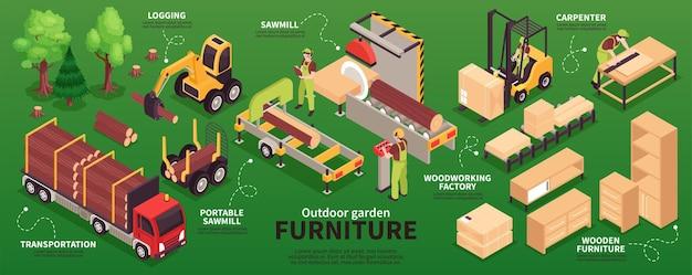 Ilustração de infográficos de produção de móveis de madeira isométrica