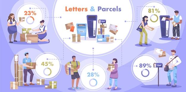 Ilustração de infográficos dos correios