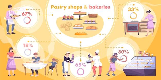 Ilustração de infográficos planos de padaria
