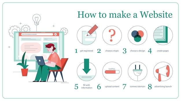 Ilustração de instruções para fazer um site. processo de criação de website, codificação, programação, construção de interface e criação de conteúdo. homem segurando um computador cria um site.