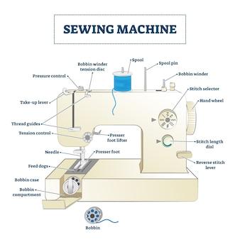 Ilustração de máquina de costura. diagrama da estrutura do nome da parte educacional