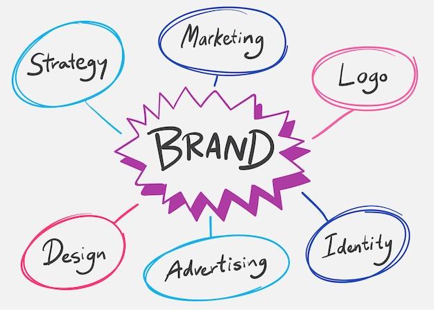Ilustração de palavras de marca