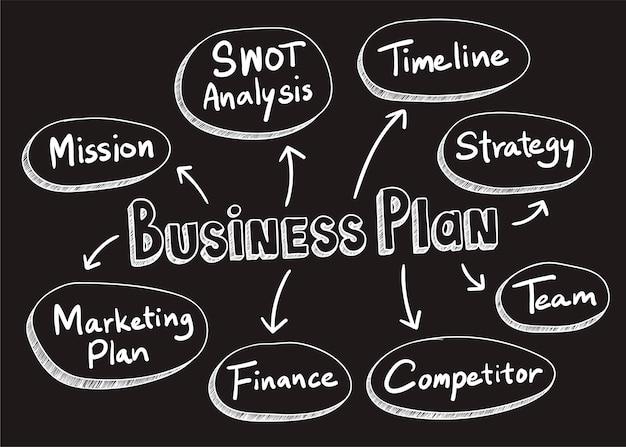 Ilustração de palavras de plano de negócios