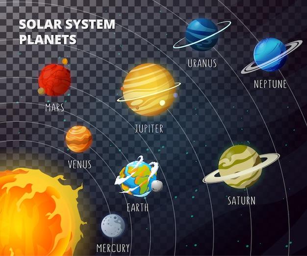 Ilustração de planetas do sistema solar