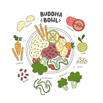 Ilustração de receita de tigela de buda com ingredientes