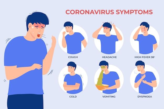 Ilustração de sintomas de coronavírus