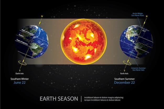 Ilustração de temporada em mudança da terra