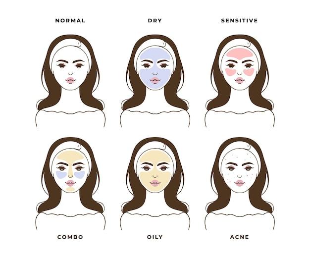 Ilustração de tipos de pele desenhados à mão