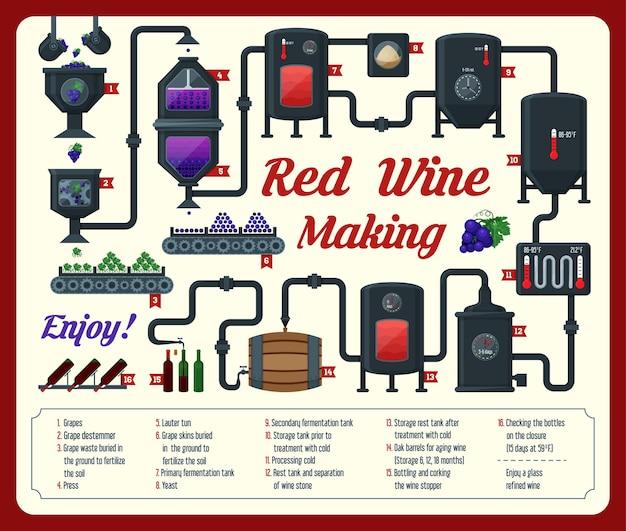 Ilustração de vinificação