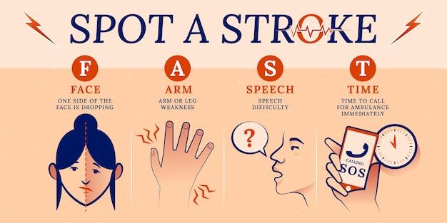 Ilustração desenhada à mão dos sintomas do dia mundial plano de avc