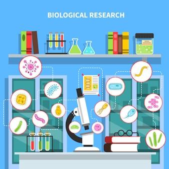 Ilustração do conceito de microbiologia