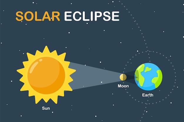 Ilustração do ensino de ciências a terra e a lua orbitam ao redor do sol, causando um eclipse solar durante o dia