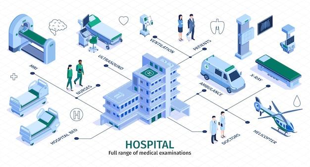 Ilustração do fluxograma infográfico isométrico de hospital