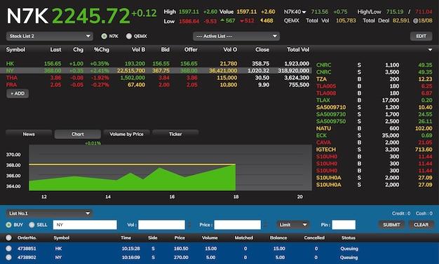 Ilustração do gráfico de negociação de ações