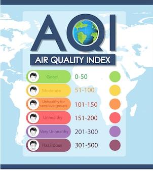Ilustração do índice de qualidade do ar com escalas de cores
