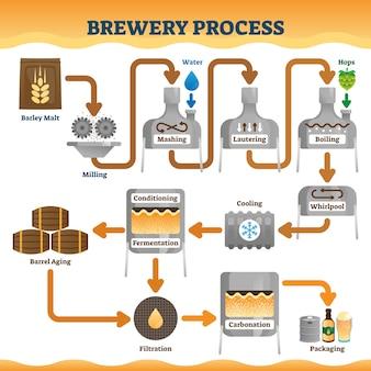 Ilustração do processo de cervejaria