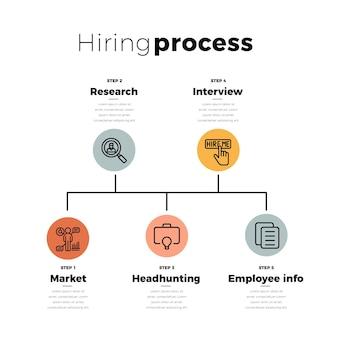 Ilustração do processo de contratação