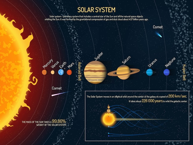 Ilustração do sistema solar. conceito de ciência do espaço sideral, sol e planetas infográfico elementos e ícones.