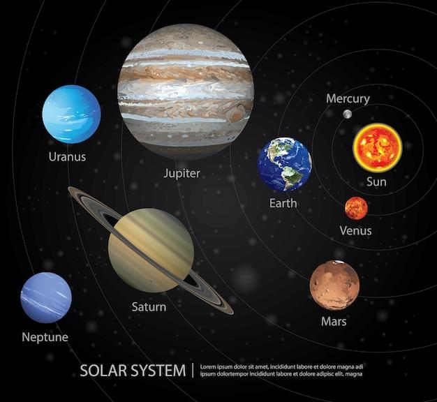 Ilustração do sistema solar de nossos planetas