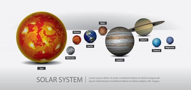 Ilustração do sistema solar dos planetas