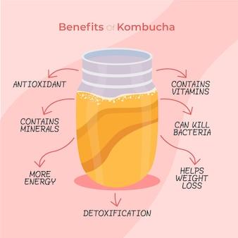 Ilustração dos benefícios do chá de kombuchá