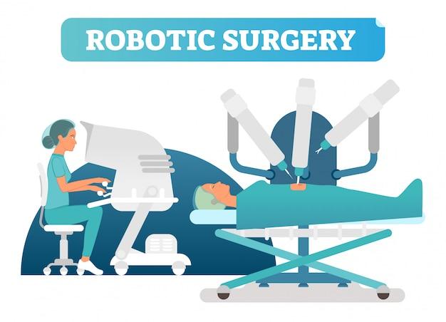 Ilustração em vetor conceito cirurgia cirúrgica robótica