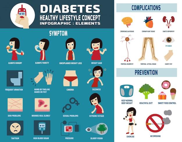 Ilustração em vetor infográfico diabético