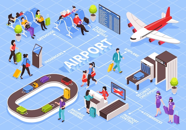 Ilustração isométrica da composição do fluxograma do aeroporto