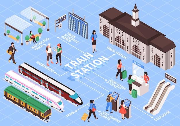 Ilustração isométrica da estação ferroviária
