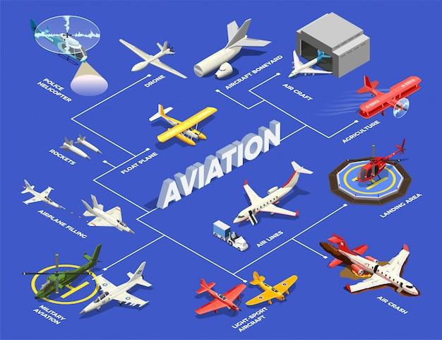 Ilustração isométrica de fluxograma de helicópteros de aviões