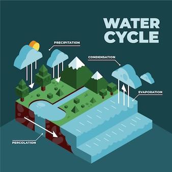 Ilustração isométrica do ciclo da água