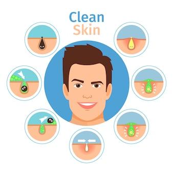 Ilustração masculina facial do vetor da pele limpa. jovem bonito com cara sem acne e manchas pretas isoladas