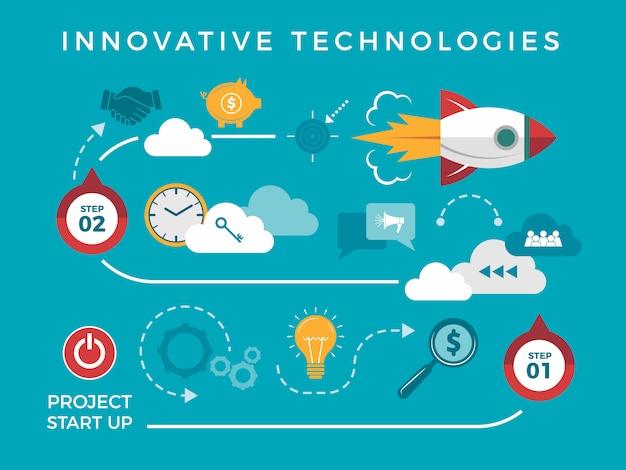Ilustração plana de inovação timeline