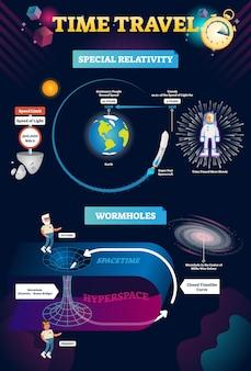 Ilustrações de infográfico de viagem no tempo