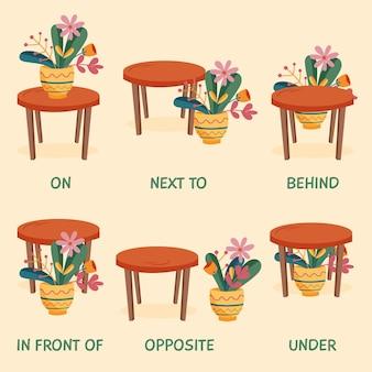 Ilustrações de preposições em inglês
