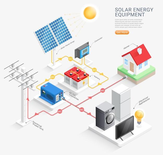 Ilustrações de sistema de equipamento de energia solar
