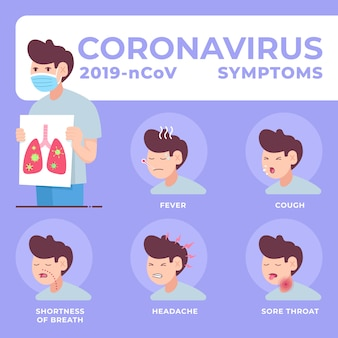 Ilustrações dos sintomas do coronavírus 2019-ncov. contendo desenhos como febre, tosse, falta de ar, dor de cabeça, dor de garganta.